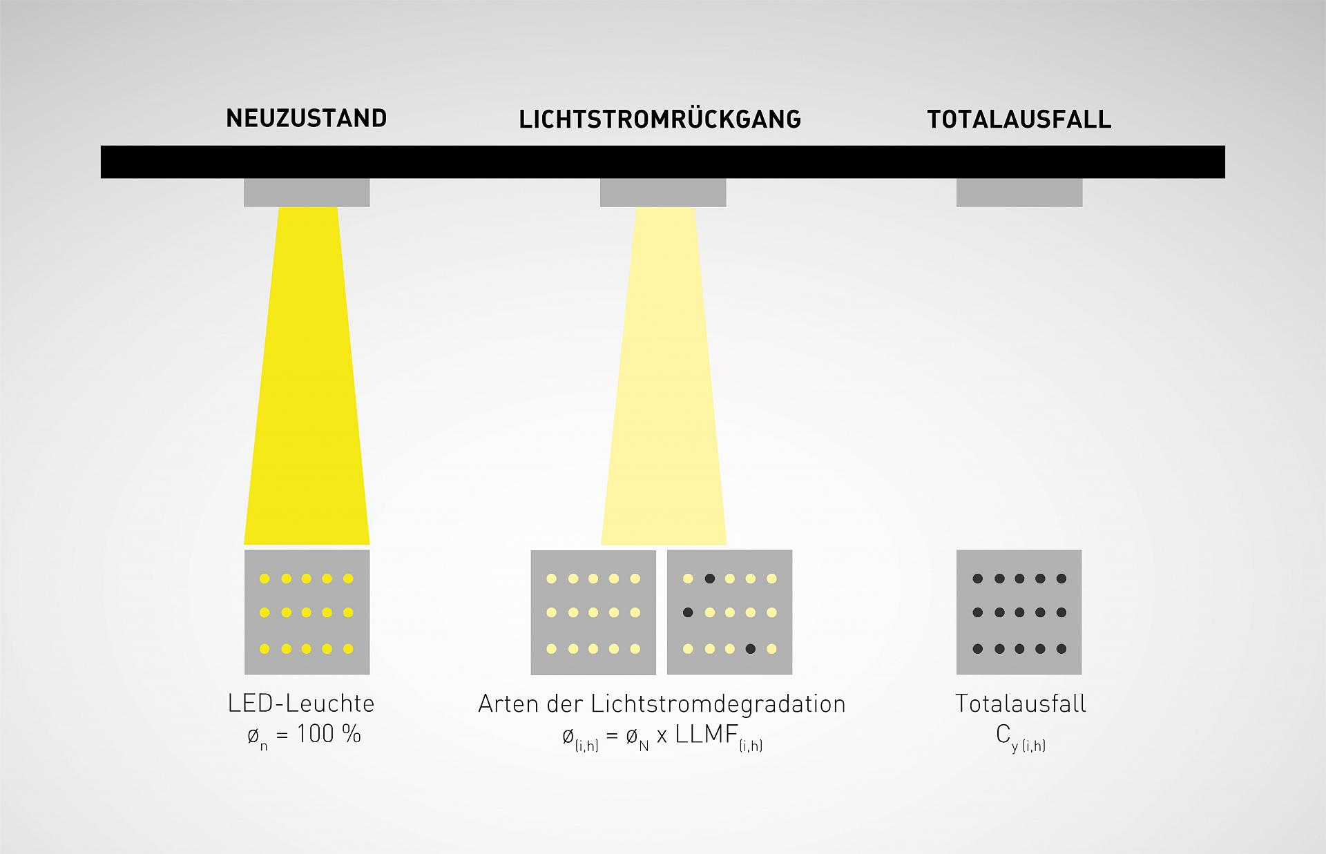 What affects the service life of LED lamps 69